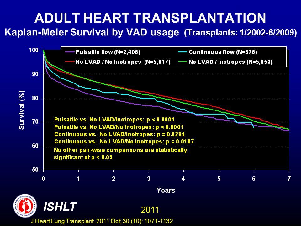 ADULT HEART TRANSPLANTATION Kaplan-Meier Survival by VAD usage (Transplants: 1/2002-6/2009)