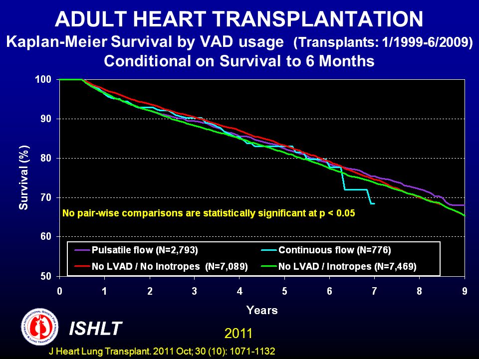 ADULT HEART TRANSPLANTATION Kaplan-Meier Survival by VAD usage (Transplants: 1/1999-6/2009) Conditional on Survival to 6 Months