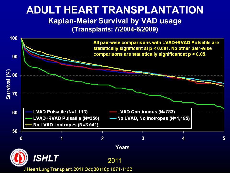 ADULT HEART TRANSPLANTATION Kaplan-Meier Survival by VAD usage (Transplants: 7/2004-6/2009)