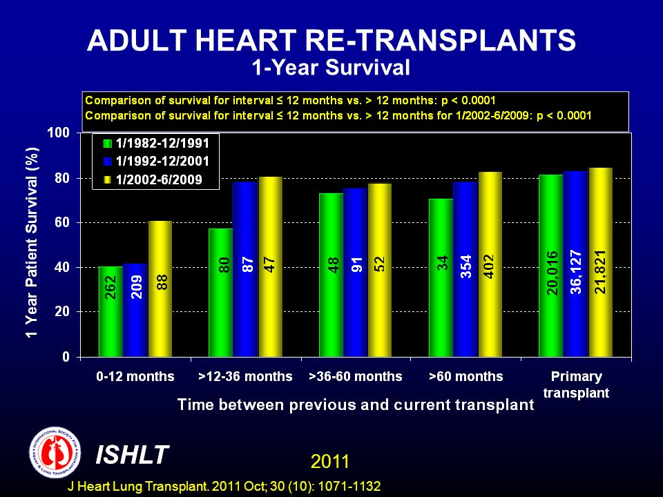 ADULT HEART RE-TRANSPLANTS 1-Year Survival