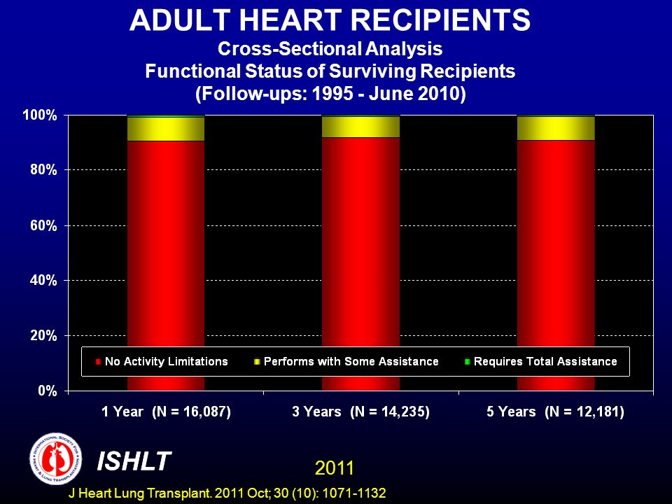 ADULT HEART RECIPIENTS Cross-Sectional Analysis Functional Status of Surviving Recipients (Follow-ups: 1995 - June 2010)