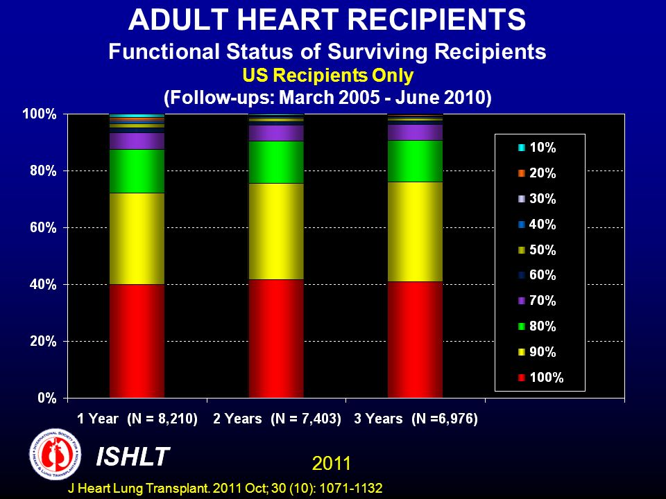 ADULT HEART RECIPIENTS Functional Status of Surviving Recipients US Recipients Only (Follow-ups: March 2005 - June 2010)