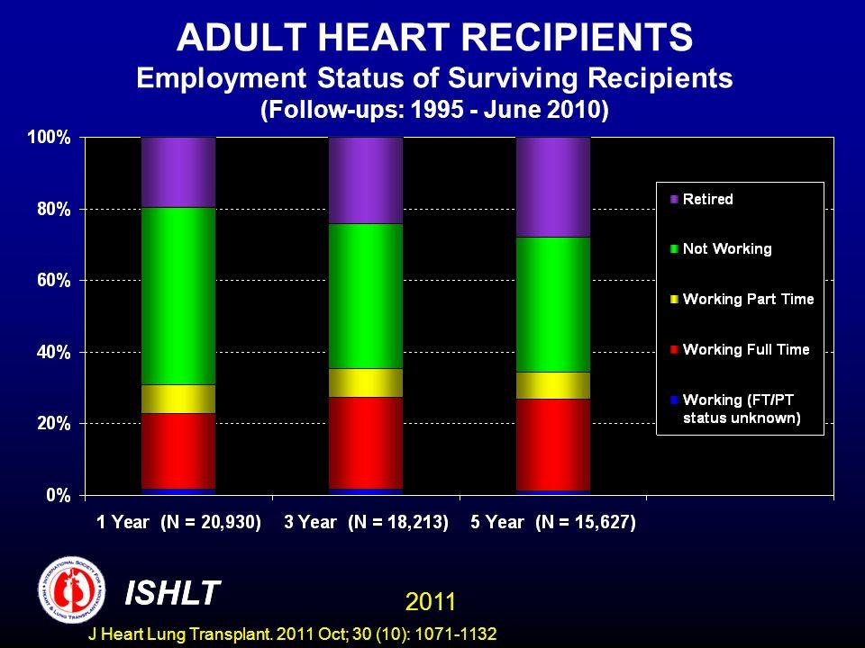 ADULT HEART RECIPIENTS Employment Status of Surviving Recipients (Follow-ups: 1995 - June 2010)