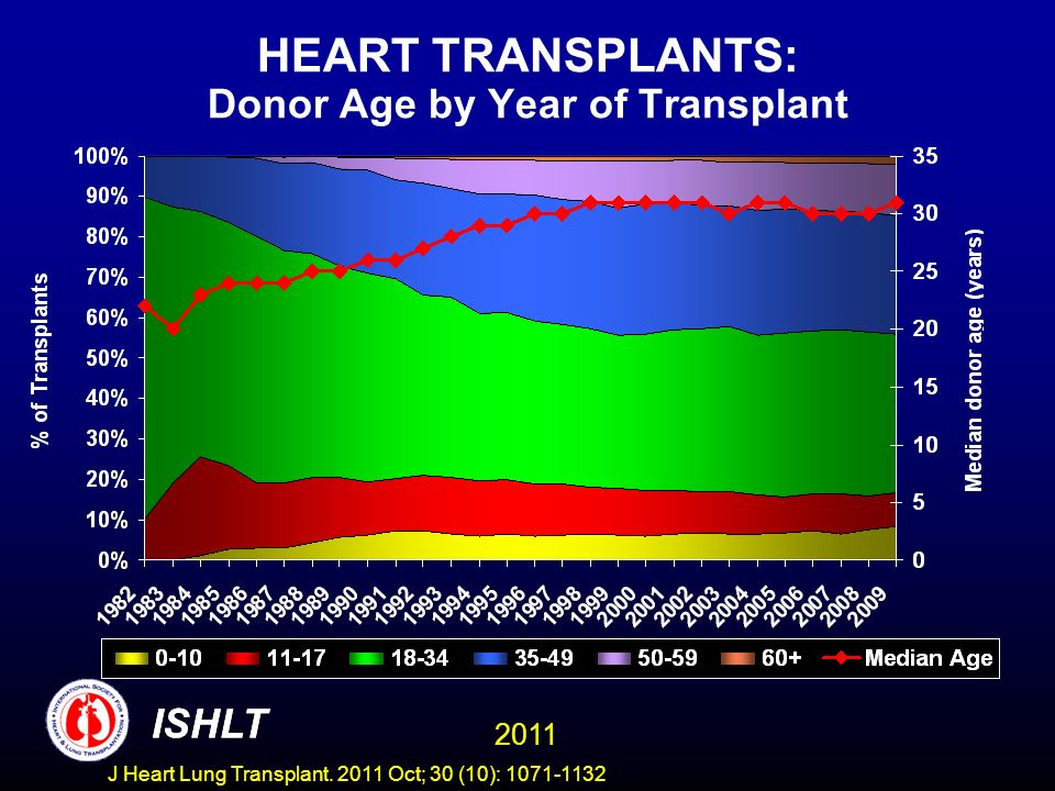 HEART TRANSPLANTS: Donor Age by Year of Transplant