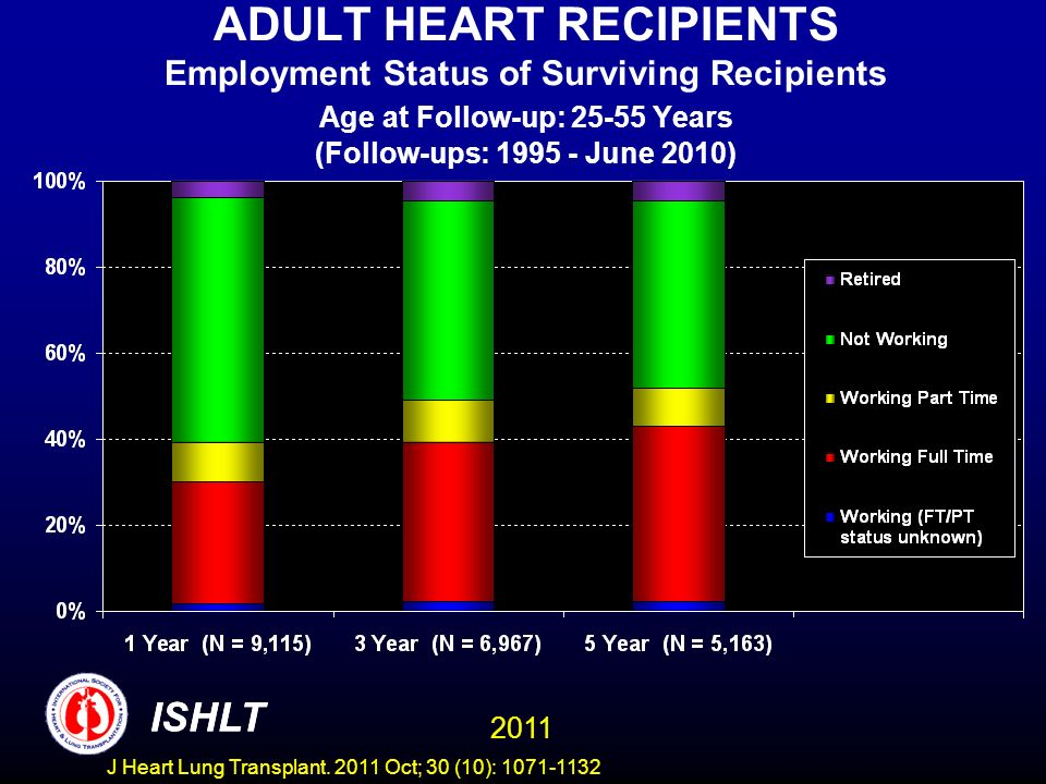 ADULT HEART RECIPIENTS Employment Status of Surviving Recipients Age at Follow-up: 25-55 Years (Follow-ups: 1995 - June 2010)