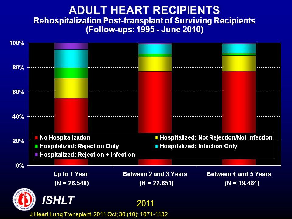 ADULT HEART RECIPIENTS Rehospitalization Post-transplant of Surviving Recipients (Follow-ups: 1995 - June 2010)