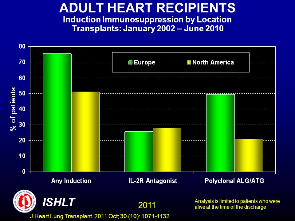 ADULT HEART RECIPIENTS Induction Immunosuppression by Location Transplants: January 2002 – June 2010