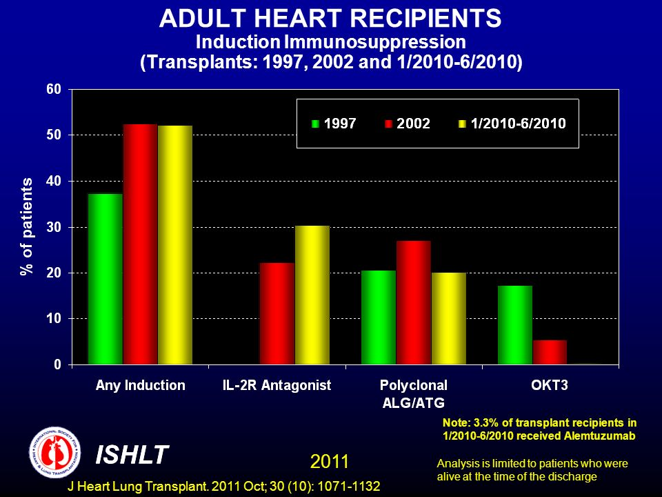 ADULT HEART RECIPIENTS Induction Immunosuppression (Transplants: 1997, 2002 and 1/2010-6/2010)