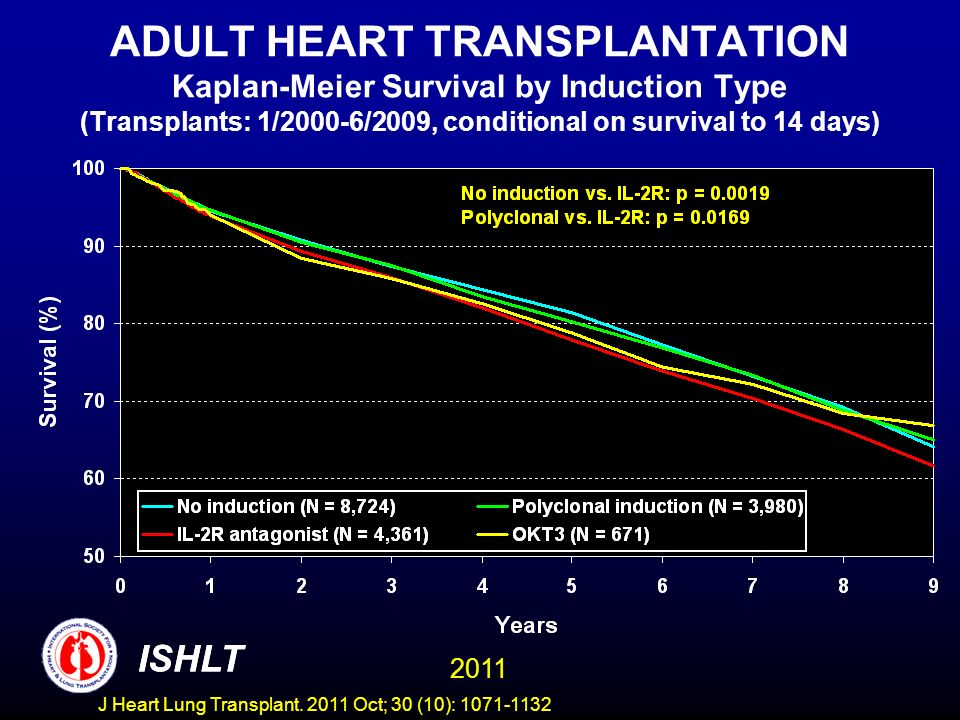 ADULT HEART TRANSPLANTATION Kaplan-Meier Survival by Induction Type (Transplants: 1/2000-6/2009, conditional on survival to 14 days)