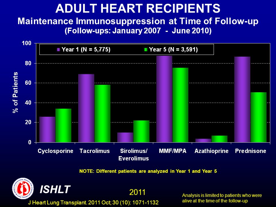 ADULT HEART RECIPIENTS Maintenance Immunosuppression at Time of Follow-up (Follow-ups: January 2007 - June 2010)