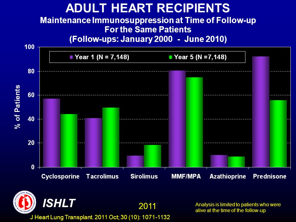 ADULT HEART RECIPIENTS Maintenance Immunosuppression at Time of Follow-up For the Same Patients (Follow-ups: January 2000 - June 2010)