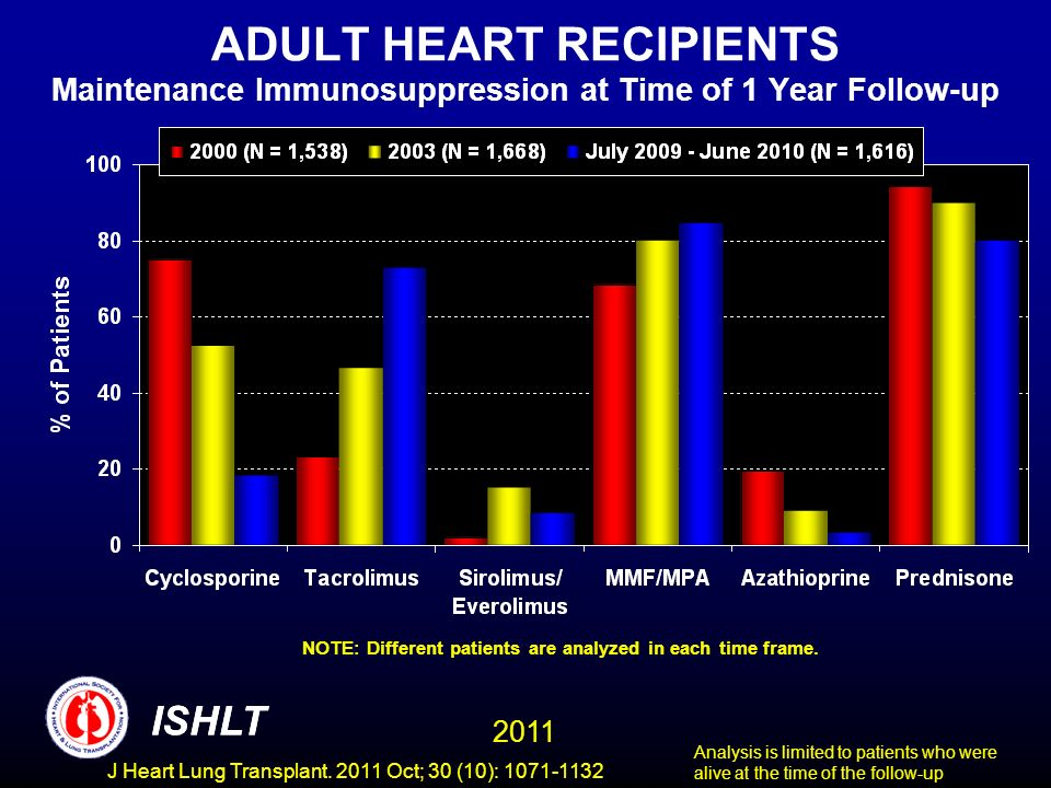 ADULT HEART RECIPIENTS Maintenance Immunosuppression at Time of 1 Year Follow-up