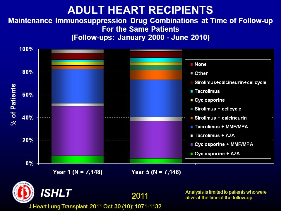 ADULT HEART RECIPIENTS Maintenance Immunosuppression Drug Combinations at Time of Follow-up For the Same Patients (Follow-ups: January June 2010)