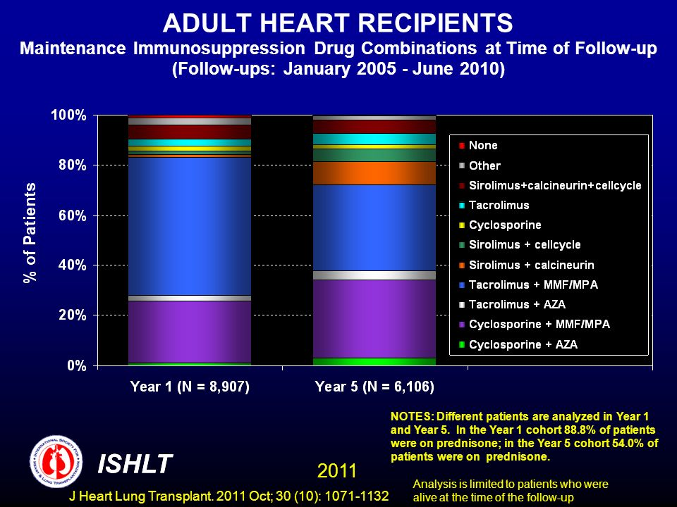 ADULT HEART RECIPIENTS Maintenance Immunosuppression Drug Combinations at Time of Follow-up (Follow-ups: January June 2010)