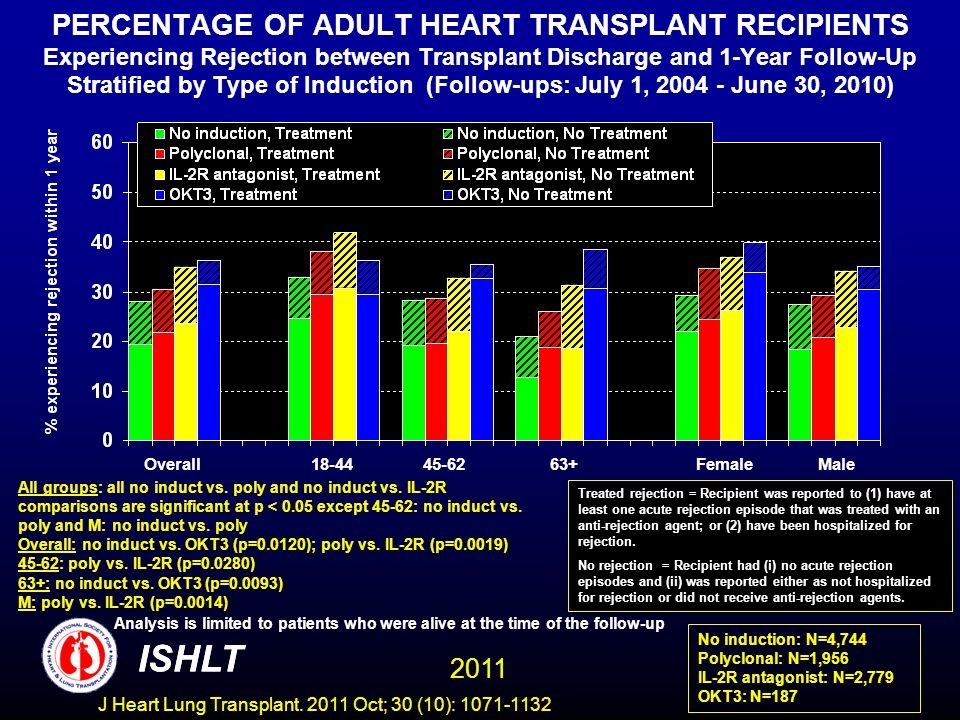PERCENTAGE OF ADULT HEART TRANSPLANT RECIPIENTS Experiencing Rejection between Transplant Discharge and 1-Year Follow-Up Stratified by Type of Induction (Follow-ups: July 1, June 30, 2010)