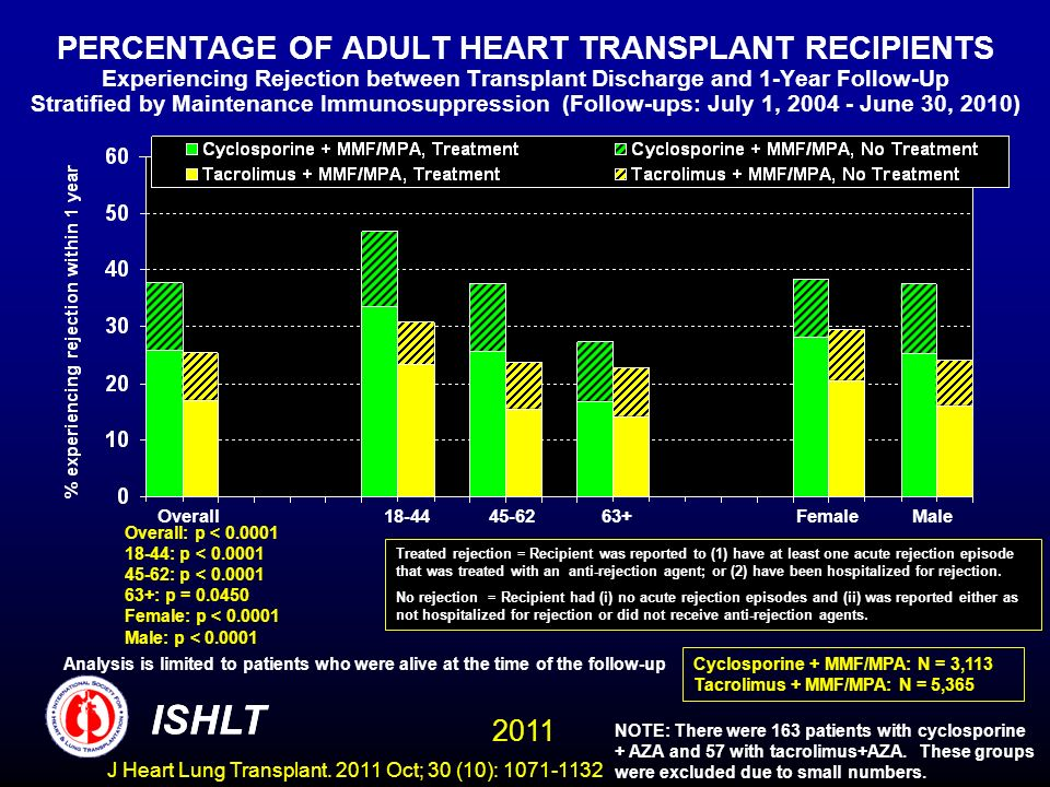 PERCENTAGE OF ADULT HEART TRANSPLANT RECIPIENTS Experiencing Rejection between Transplant Discharge and 1-Year Follow-Up Stratified by Maintenance Immunosuppression (Follow-ups: July 1, 2004 - June 30, 2010)
