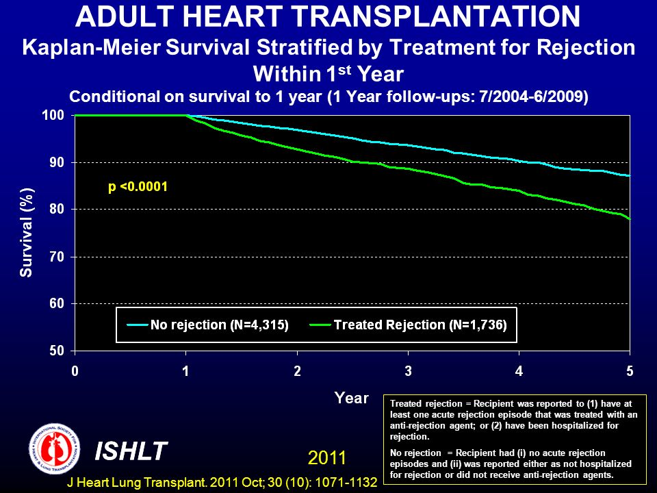 ADULT HEART TRANSPLANTATION Kaplan-Meier Survival Stratified by Treatment for Rejection Within 1st Year Conditional on survival to 1 year (1 Year follow-ups: 7/2004-6/2009)