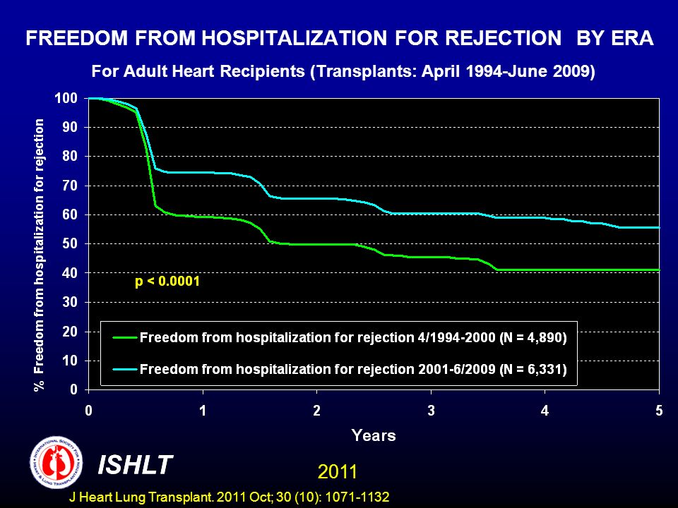 FREEDOM FROM HOSPITALIZATION FOR REJECTION BY ERA For Adult Heart Recipients (Transplants: April 1994-June 2009)