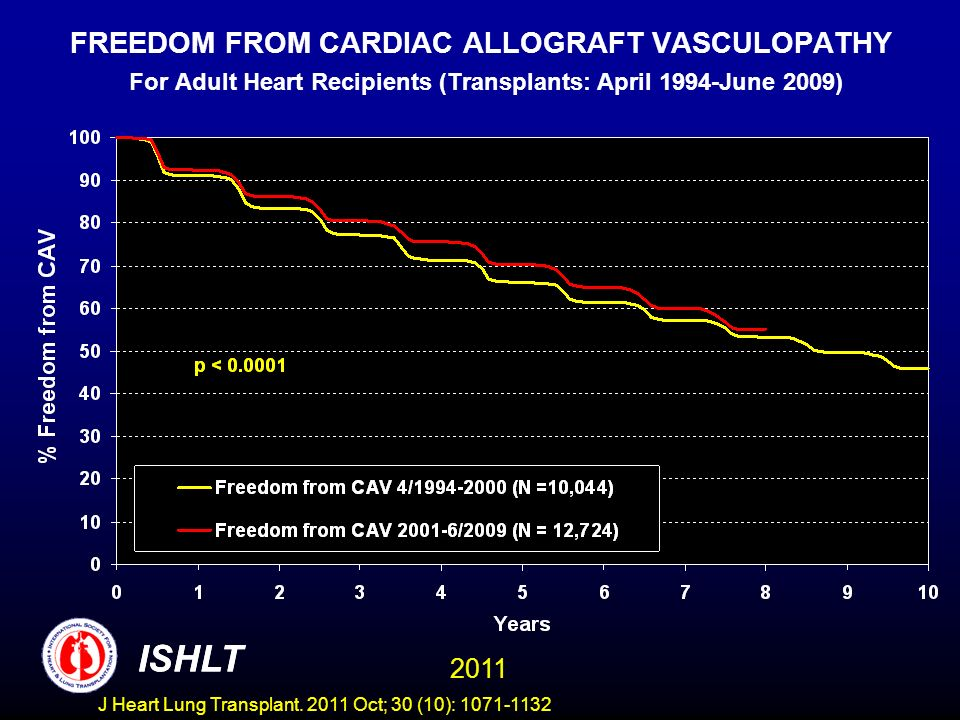 FREEDOM FROM CARDIAC ALLOGRAFT VASCULOPATHY For Adult Heart Recipients (Transplants: April 1994-June 2009)