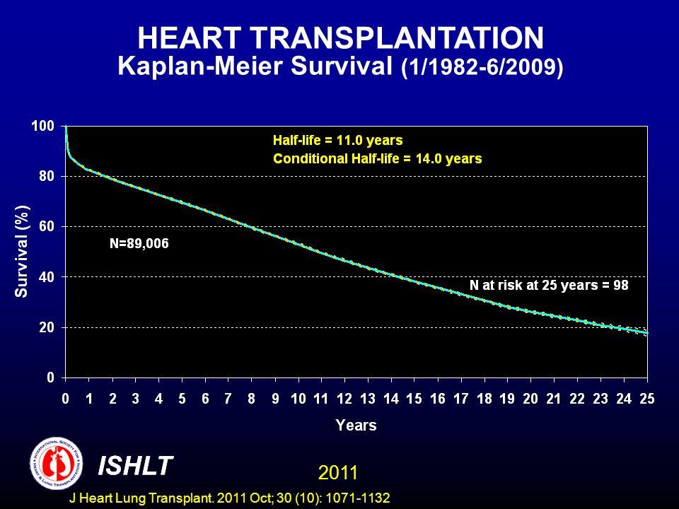 HEART TRANSPLANTATION Kaplan-Meier Survival (1/1982-6/2005)