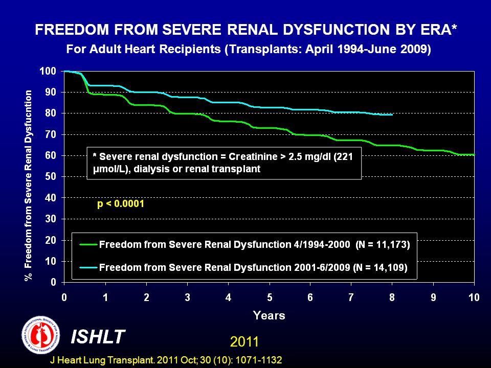 FREEDOM FROM SEVERE RENAL DYSFUNCTION BY ERA