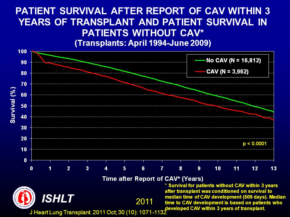 PATIENT SURVIVAL AFTER REPORT OF CAV WITHIN 3 YEARS OF TRANSPLANT AND PATIENT SURVIVAL IN PATIENTS WITHOUT CAV* (Transplants: April 1994-June 2009)