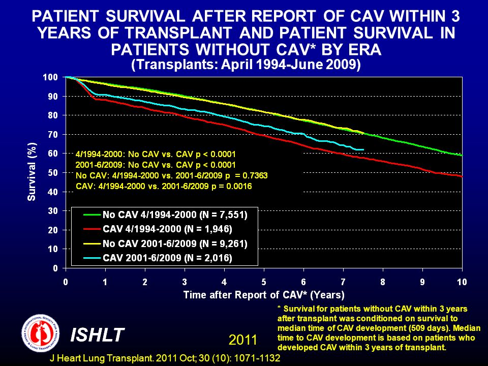 PATIENT SURVIVAL AFTER REPORT OF CAV WITHIN 3 YEARS OF TRANSPLANT AND PATIENT SURVIVAL IN PATIENTS WITHOUT CAV* BY ERA (Transplants: April 1994-June 2009)