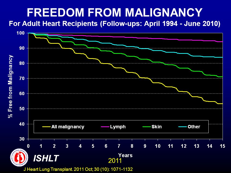 FREEDOM FROM MALIGNANCY For Adult Heart Recipients (Follow-ups: April 1994 - June 2010)
