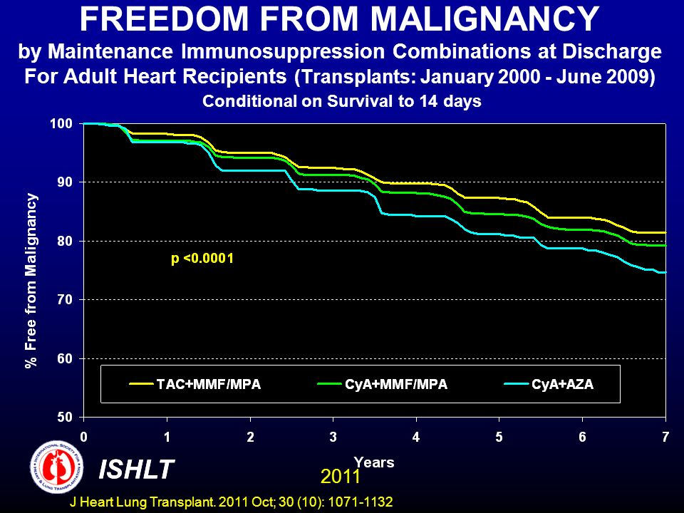 FREEDOM FROM MALIGNANCY by Maintenance Immunosuppression Combinations at Discharge For Adult Heart Recipients (Transplants: January 2000 - June 2009) Conditional on Survival to 14 days