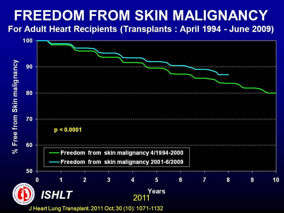 FREEDOM FROM SKIN MALIGNANCY For Adult Heart Recipients (Transplants : April 1994 - June 2009)
