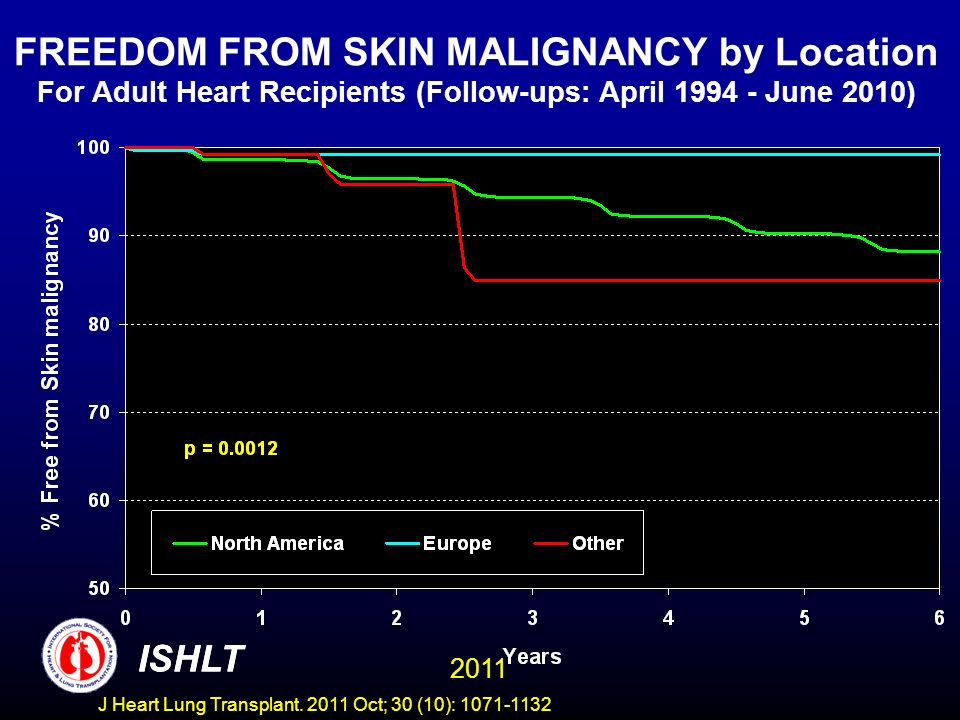 FREEDOM FROM SKIN MALIGNANCY by Location For Adult Heart Recipients (Follow-ups: April 1994 - June 2010)