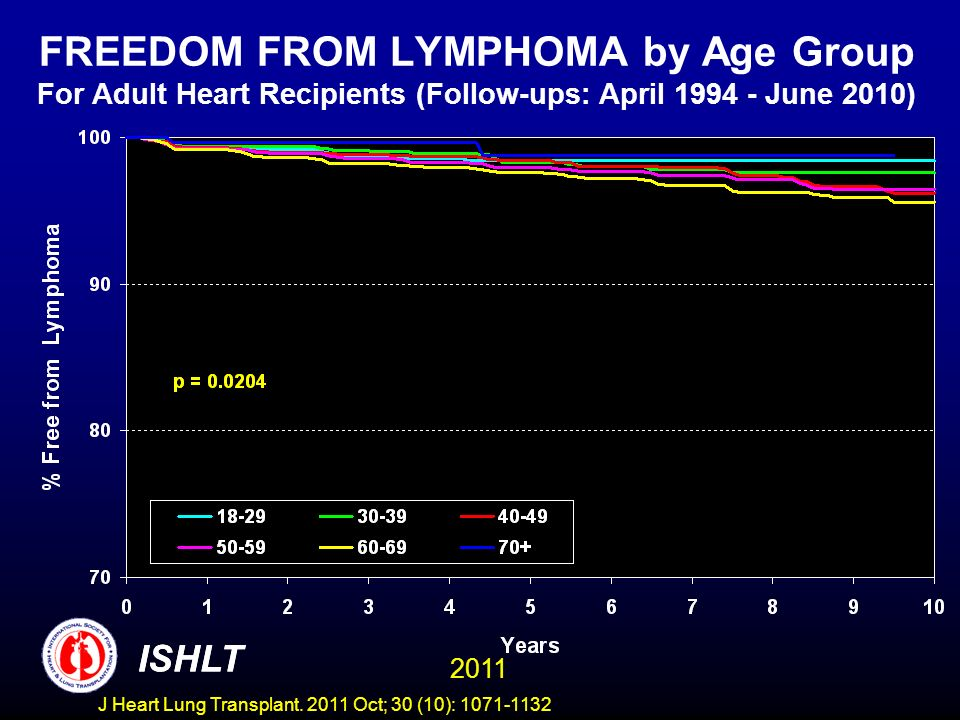 FREEDOM FROM LYMPHOMA by Age Group For Adult Heart Recipients (Follow-ups: April 1994 - June 2010)