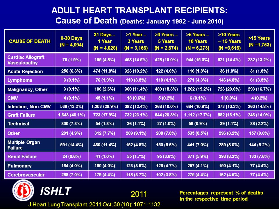 ADULT HEART TRANSPLANT RECIPIENTS: Cause of Death (Deaths: January June 2010)