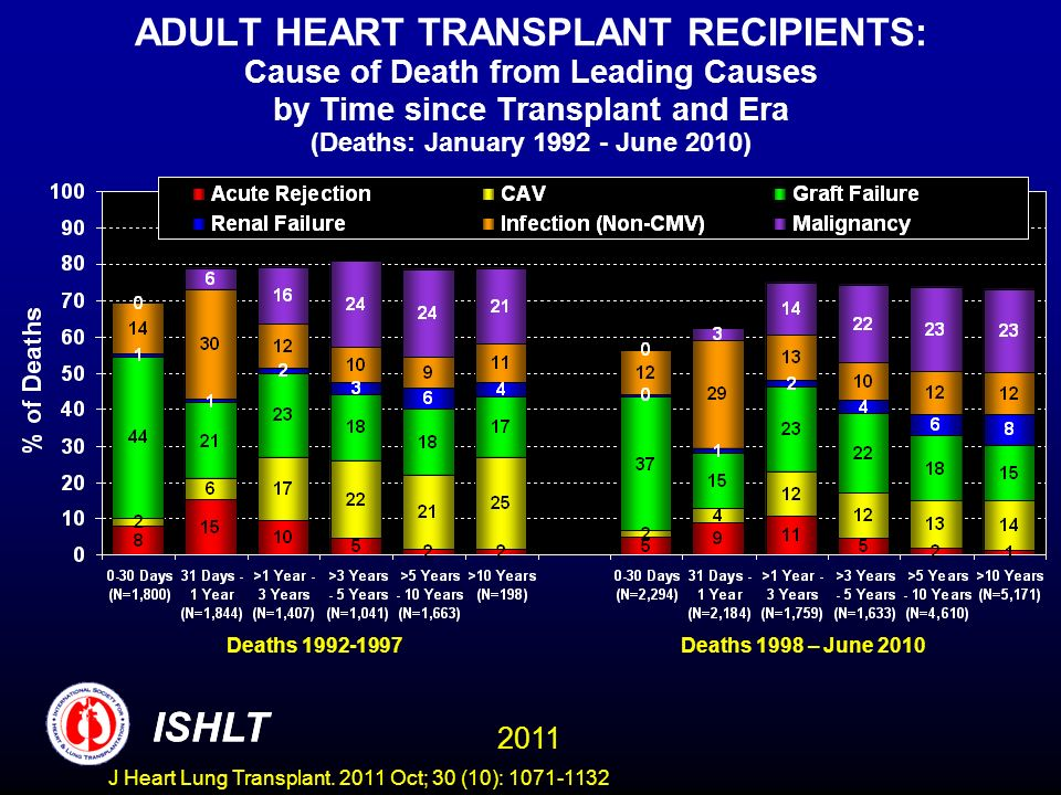 ADULT HEART TRANSPLANT RECIPIENTS: Cause of Death from Leading Causes by Time since Transplant and Era (Deaths: January June 2010)