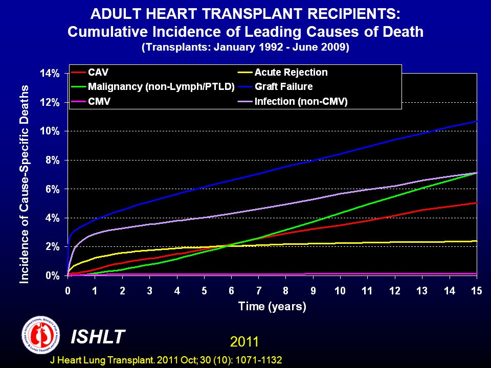 ADULT HEART TRANSPLANT RECIPIENTS: Cumulative Incidence of Leading Causes of Death (Transplants: January 1992 - June 2009)