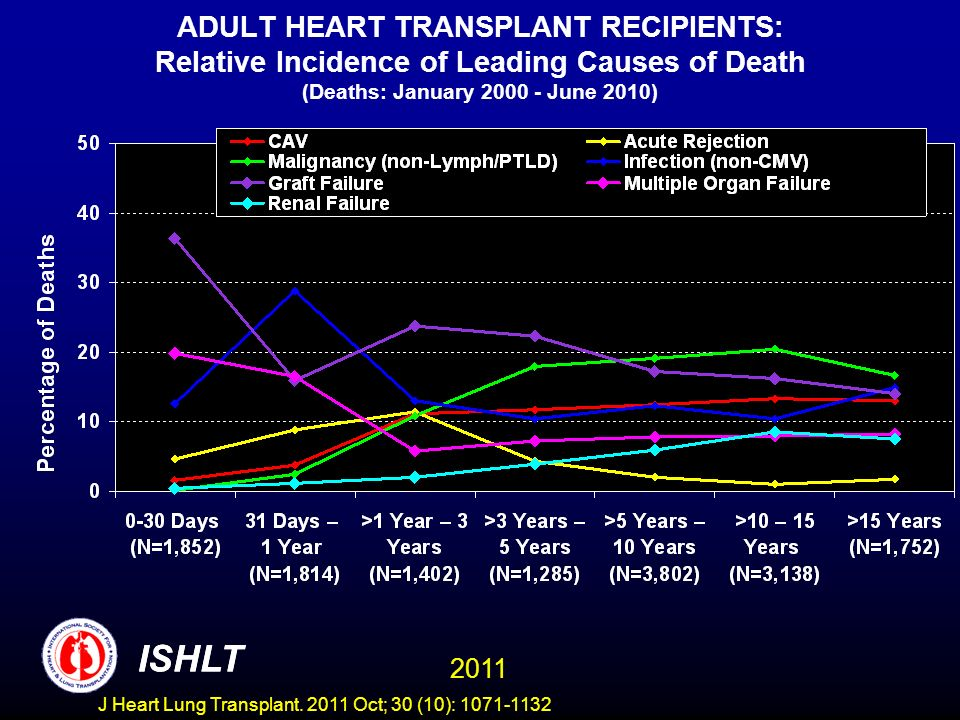 ADULT HEART TRANSPLANT RECIPIENTS: Relative Incidence of Leading Causes of Death (Deaths: January June 2010)