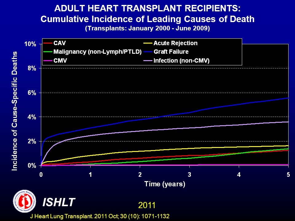 ADULT HEART TRANSPLANT RECIPIENTS: Cumulative Incidence of Leading Causes of Death (Transplants: January June 2009)