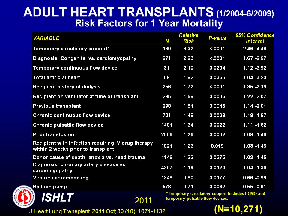 ADULT HEART TRANSPLANTS (1/2004-6/2009) Risk Factors for 1 Year Mortality