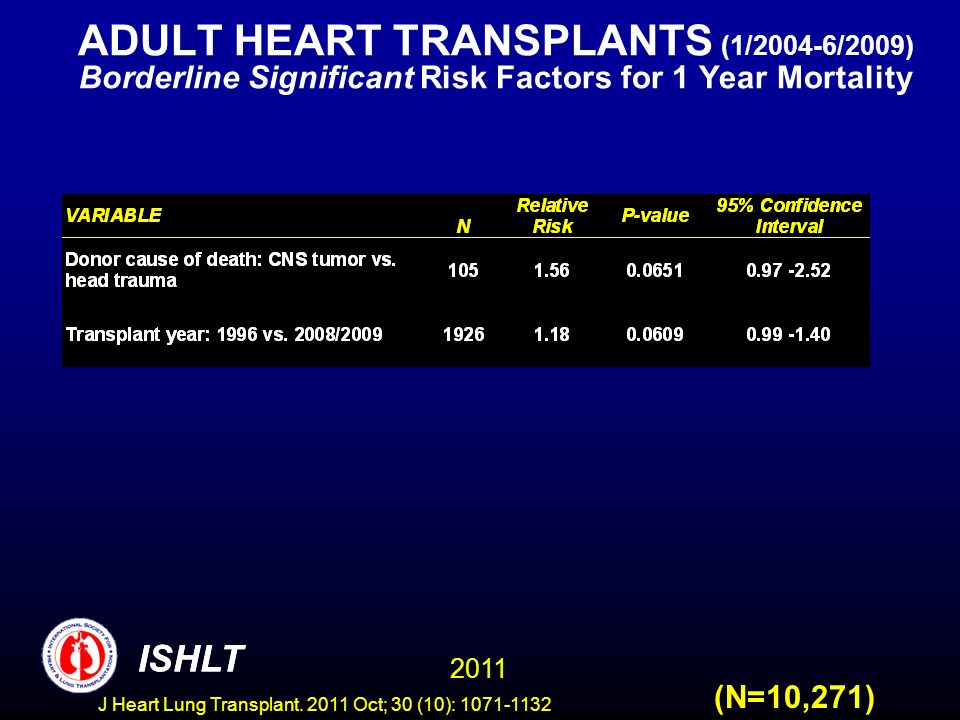 ADULT HEART TRANSPLANTS (1/2004-6/2009) Borderline Significant Risk Factors for 1 Year Mortality