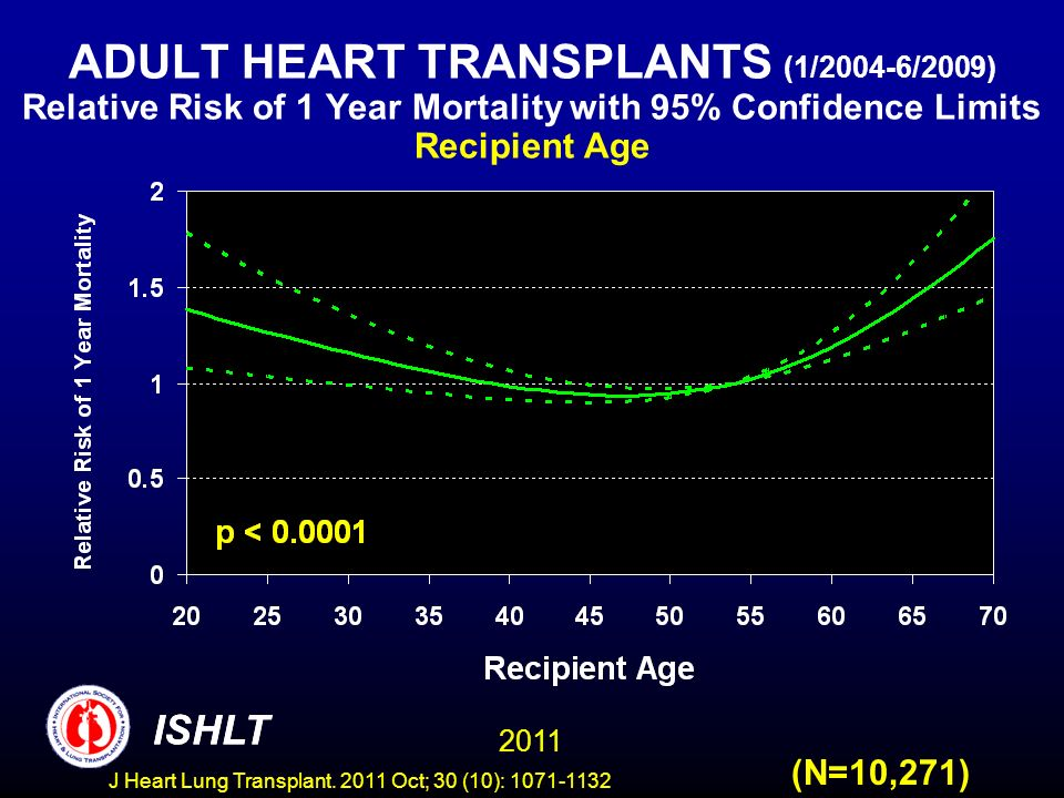 ADULT HEART TRANSPLANTS (1/2004-6/2009) Relative Risk of 1 Year Mortality with 95% Confidence Limits Recipient Age