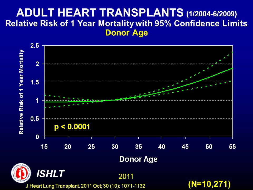 ADULT HEART TRANSPLANTS (1/2004-6/2009) Relative Risk of 1 Year Mortality with 95% Confidence Limits Donor Age
