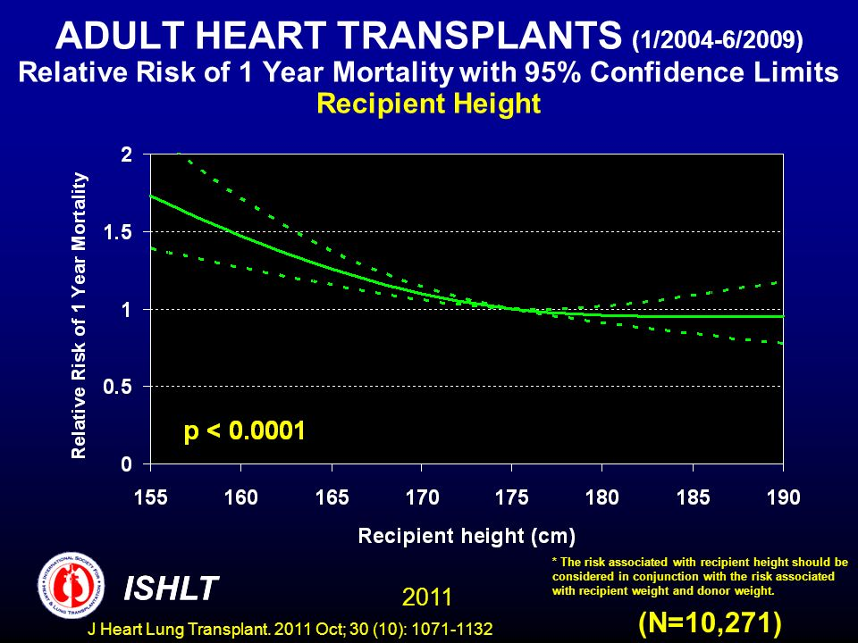 ADULT HEART TRANSPLANTS (1/2004-6/2009) Relative Risk of 1 Year Mortality with 95% Confidence Limits Recipient Height