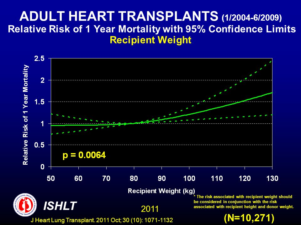 ADULT HEART TRANSPLANTS (1/2004-6/2009) Relative Risk of 1 Year Mortality with 95% Confidence Limits Recipient Weight