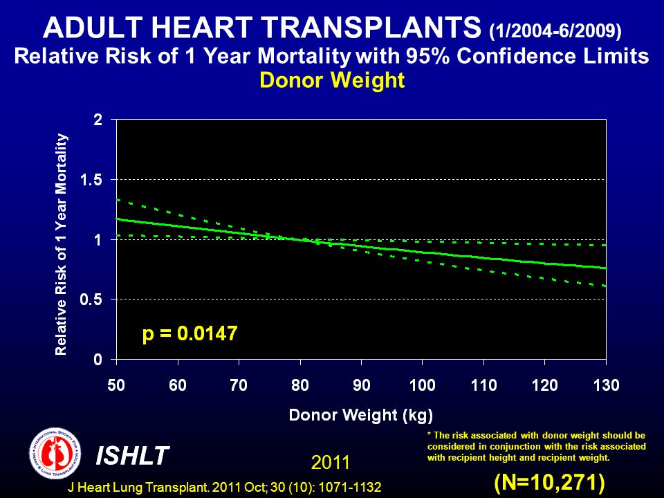 ADULT HEART TRANSPLANTS (1/2004-6/2009) Relative Risk of 1 Year Mortality with 95% Confidence Limits Donor Weight