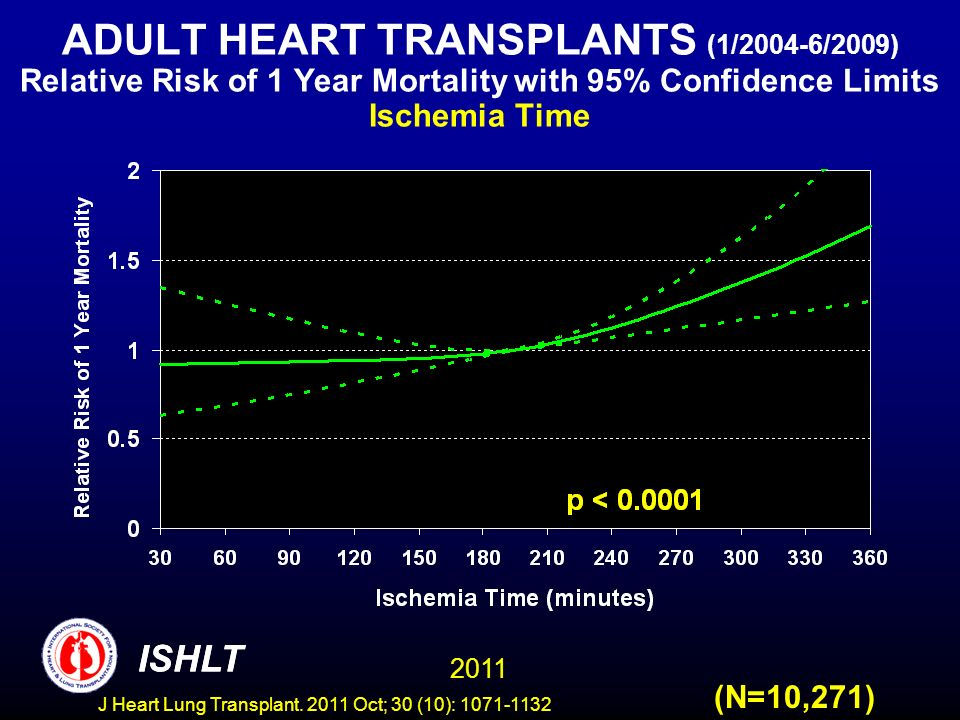 ADULT HEART TRANSPLANTS (1/2004-6/2009) Relative Risk of 1 Year Mortality with 95% Confidence Limits Ischemia Time