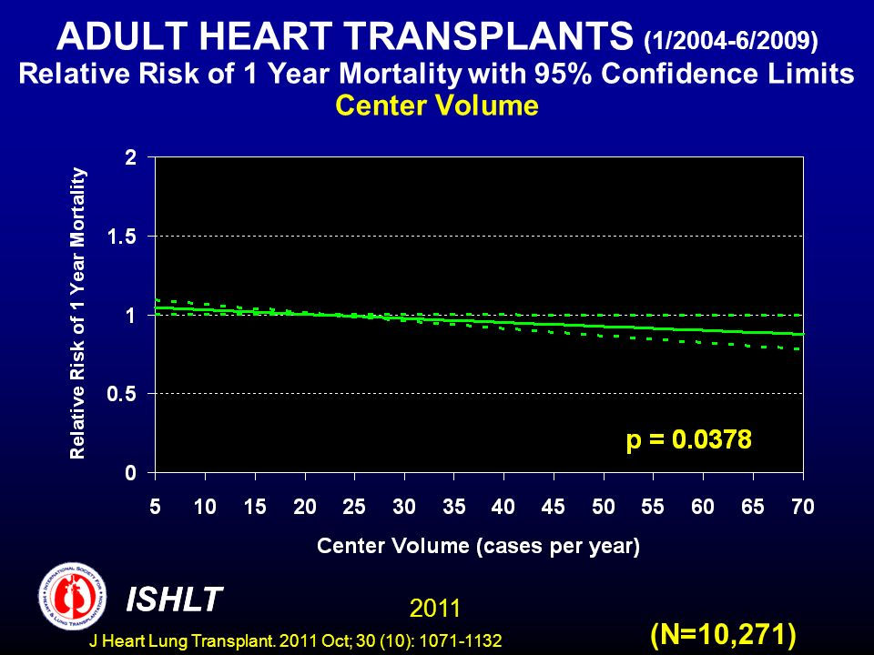 ADULT HEART TRANSPLANTS (1/2004-6/2009) Relative Risk of 1 Year Mortality with 95% Confidence Limits Center Volume
