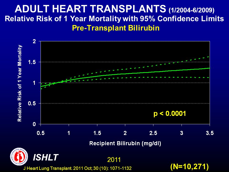 ADULT HEART TRANSPLANTS (1/2004-6/2009) Relative Risk of 1 Year Mortality with 95% Confidence Limits Pre-Transplant Bilirubin