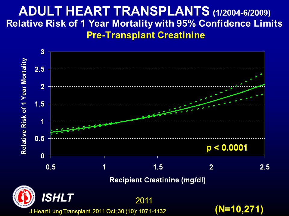 ADULT HEART TRANSPLANTS (1/2004-6/2009) Relative Risk of 1 Year Mortality with 95% Confidence Limits Pre-Transplant Creatinine