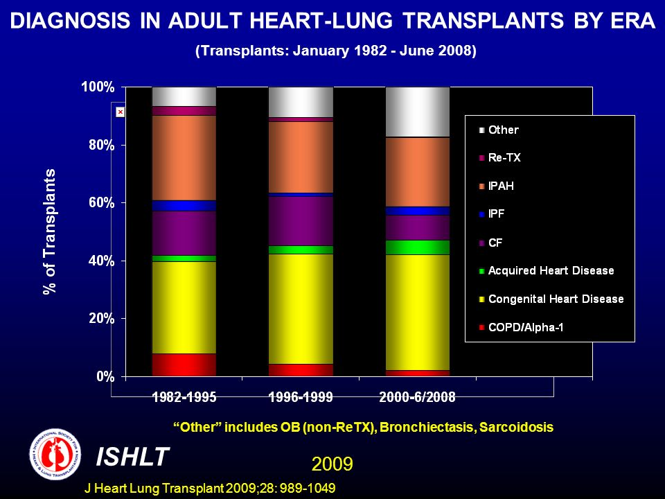 DIAGNOSIS IN ADULT HEART-LUNG TRANSPLANTS BY ERA (Transplants: January 1982 - June 2008)