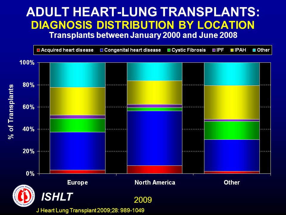 ADULT HEART-LUNG TRANSPLANTS: DIAGNOSIS DISTRIBUTION BY LOCATION Transplants between January 2000 and June 2008